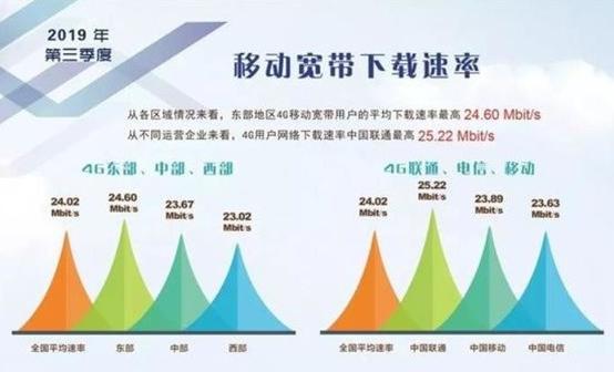 5G网络的出现是否意味着4G网会降速