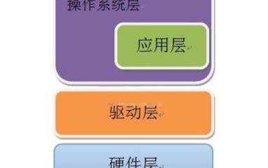 嵌入式操作系统的主要特点都有哪些