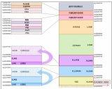 STM32学习笔记:读写内部Flash
