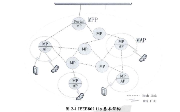 使用OpenWrt设计与实现无线Mesh网络系统的资料说明