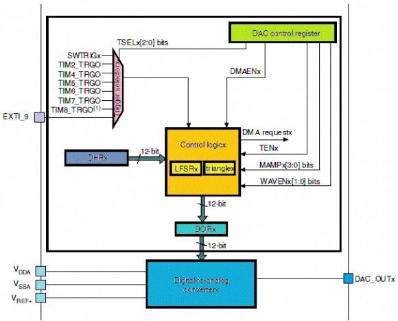 STM32数模转换器的说明