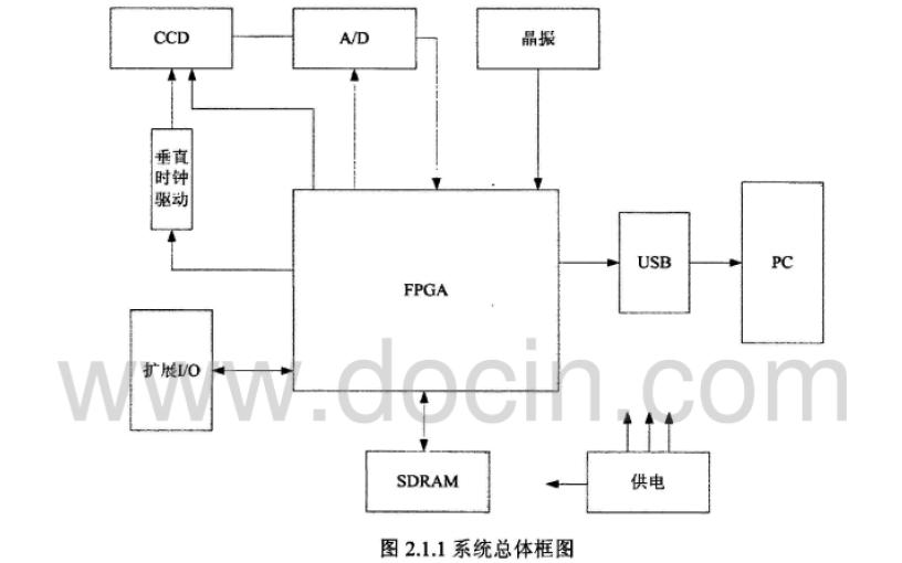 使用FPGA设计CCD驱动传输电路的资料说明