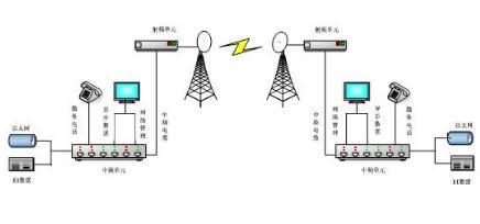 數字微波的調制方法_數字微波的特性