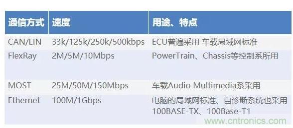 如何降低車載Ethernet的噪聲干擾