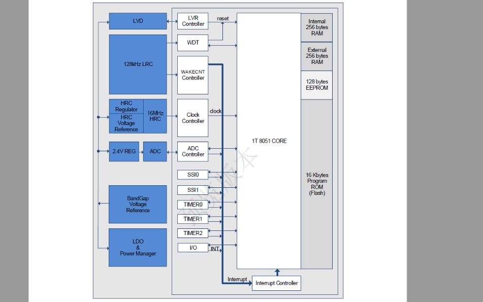 PL230 USB到串行RS232桥接控制器的数据手册免费下载