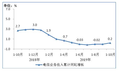 2019年1-10月我国通信业经济运行情况分析