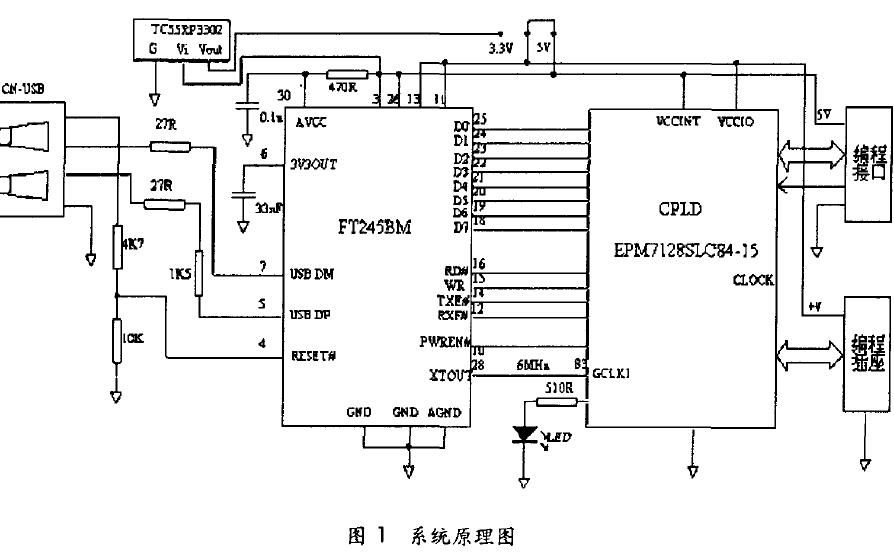 如何使用CPLD与USB接口配合并使用MCU和FPGA与DSP进行编程的设计方法