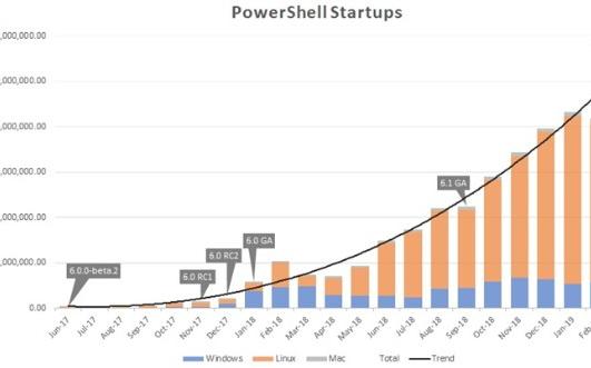 微軟PowerShell 7的5個變化