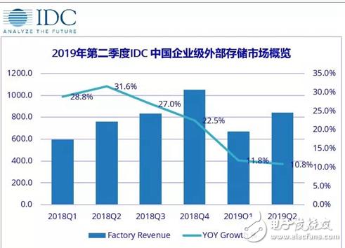 中国企业级外部存储市场增长态势放缓 主要是受内置...