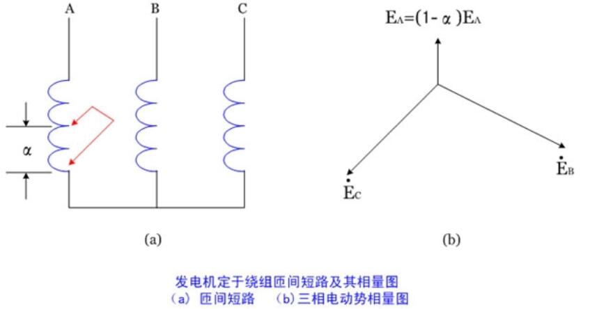 什么是纵向零序电压_纵向零序电压式匝间保护