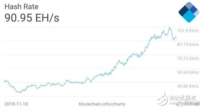 区块奖励会怎样影响着比特币的网络安全