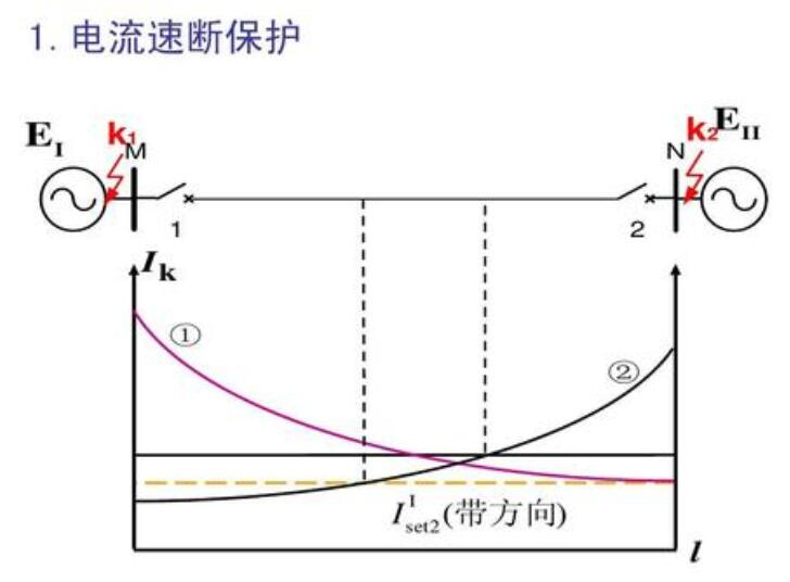 电流速断保护的工作原理_电流速断保护范围