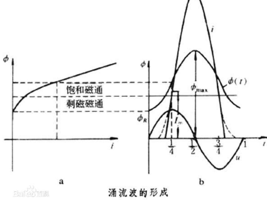励磁涌流是怎么产生的?与哪些因素有关