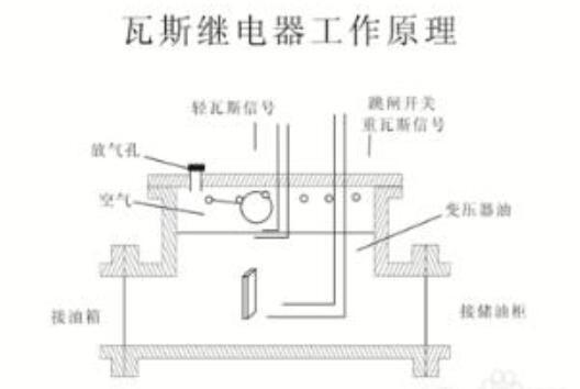 瓦斯继电器工作原理_瓦斯继电器结构图
