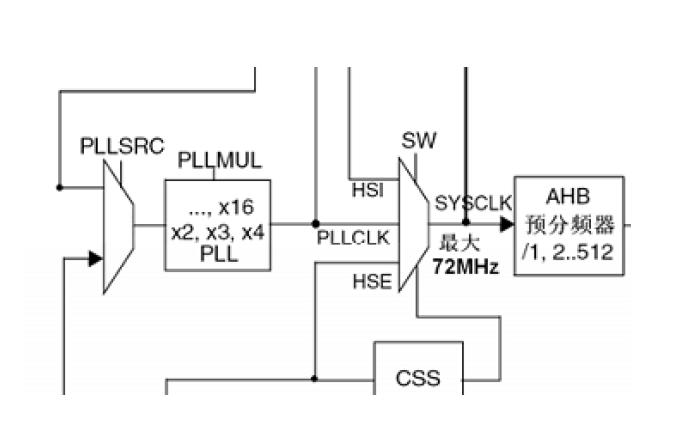 STM32单片机的学习笔记实例和资料详细讲解
