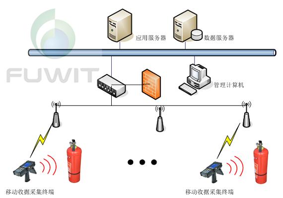 消防器材管理上怎样利用好RFID技术