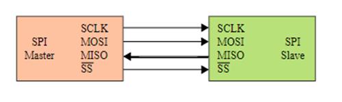 如何在树莓派上启用SPI / I2C