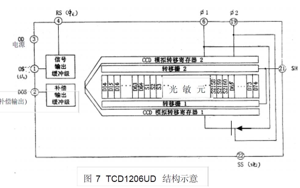 CCD图像传感器的详细资料讲解