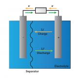 未来锂离子电池的发展将是怎样的