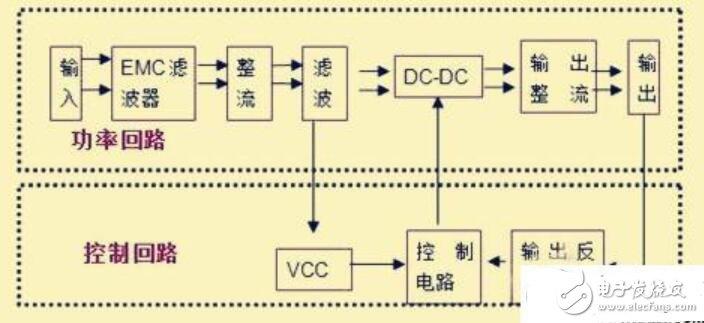 开关电源的分类