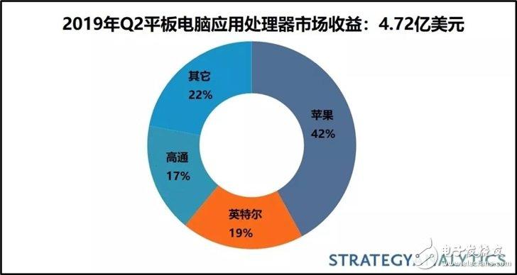 Q2苹果平板电脑应用处理器市场收益第一