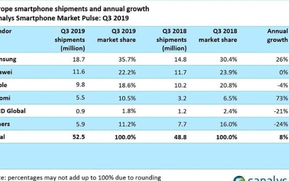 小米手机欧洲市场表现强劲,新目标是与三星苹果正面...
