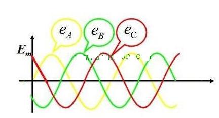 什么是三相交流電?三相電及相電壓、線電壓的定義