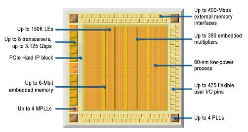 FPGA芯片的工艺结构