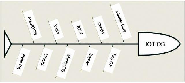 你会选择哪一个开源物联网系统