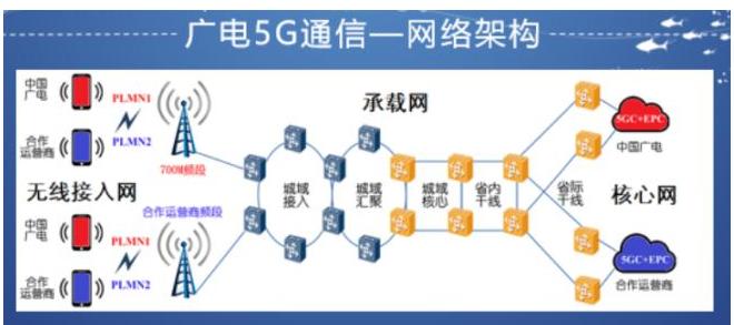 中国广电预计2020年正式推出5G商用业务