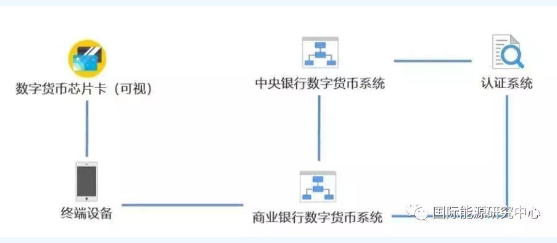 基于区块链设立的智能电网将会逐渐成为主流