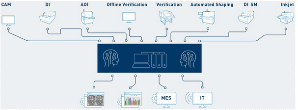 pcb為何急需人工智能技術來支持