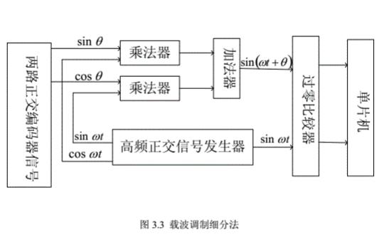 设计一个正余弦编码器的解码电路的论文免费下载