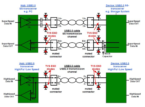 USB3.0系统的ESD防护设计方案
