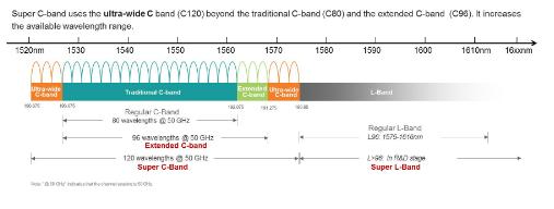 光传输演进的下一步将是利用Super C和L波段