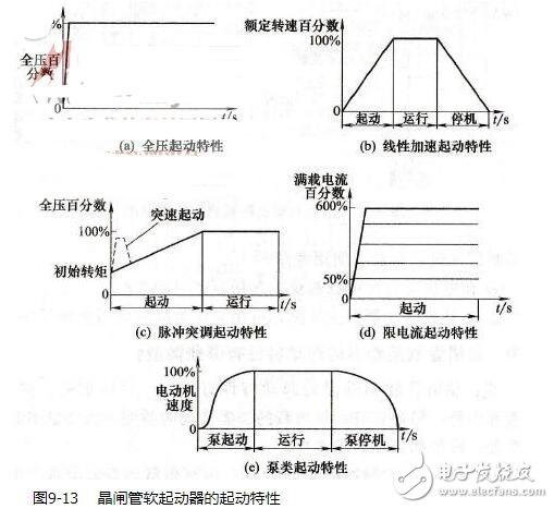 晶閘管軟起動器的起動特性_晶閘管軟起動器工作原理