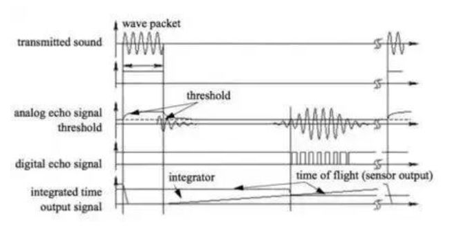 工业机器人上运用了哪一些传感器