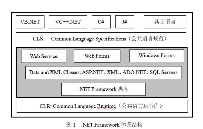 C语言NET的详细资料说明