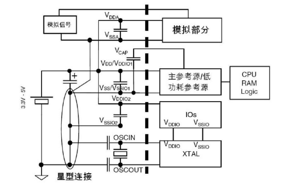 STM8S的硬件电路设计需要注意什么