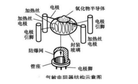 气敏电阻的特性是什么