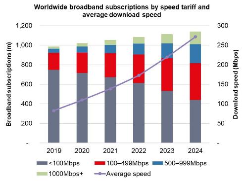 Ovum預測到2024年有60%的國家和地區的寬帶平均速度將超過100Mbps