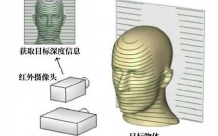 刷脸支付技术以安全为原则,3D传感技术将成为关键因素