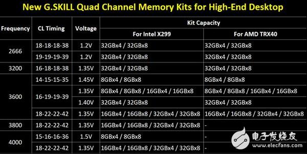 芝奇推出新一代大容量豪华内存套装 主要面向X29...
