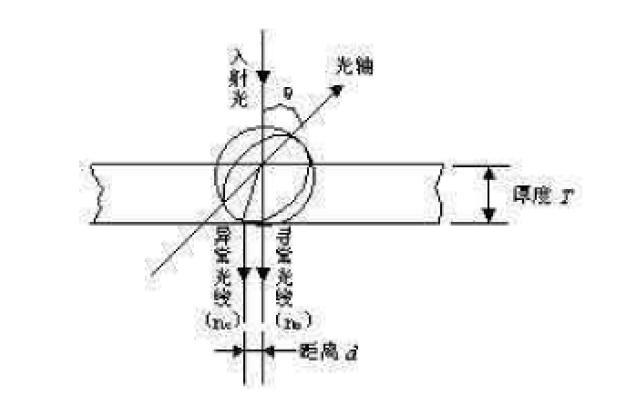 CCD摄像机中使用光学低通滤波器的作用以工作原理与注意事项等说明