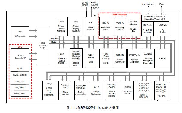 MSP432P411x系列微控制器的数据手册免费下载