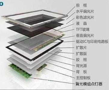 全球液晶面板竞争激烈,中国厂商出货量和面积比重不...