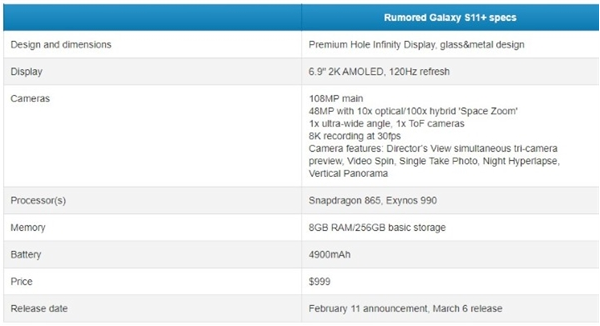 三星S11+曝光将会搭载一枚潜望式镜头支持100倍混合变焦