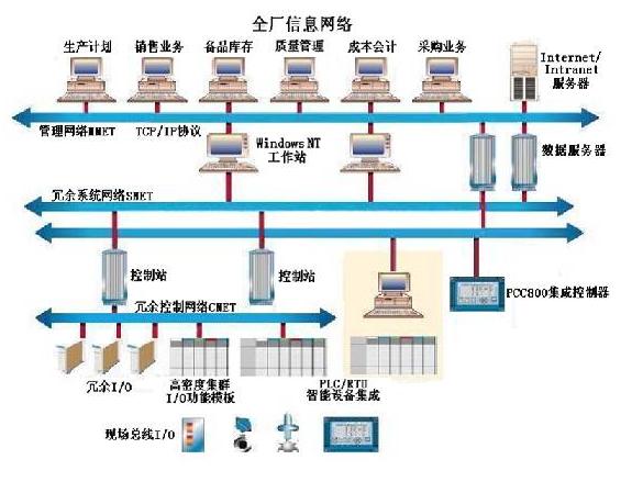 DCS的基本结构与组成部分