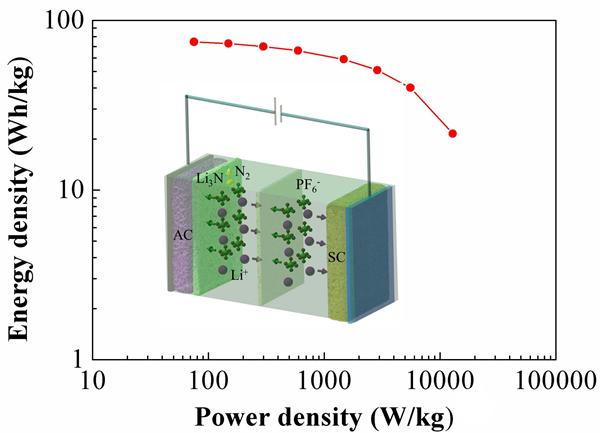锂离子电容器负极预嵌锂研究新进展