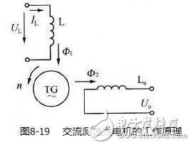 交换测速发电机的职责道理_交换测速发电机的操